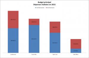 budgets principaux 2015