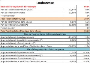 Taxe d'habitation Loubaresse