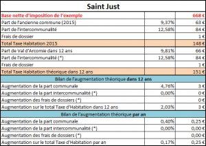 Taxe d'habitation Saint Just