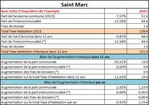 Taxe d'habitation Saint Marc