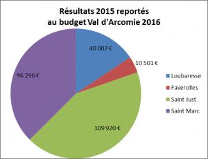 Résultat budget 2015