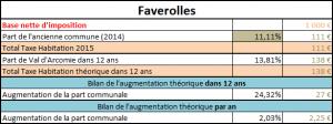 Taxe foncière Faverolles