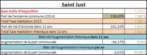 taxe fonciere non batit de Saint Just