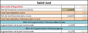 Taxe foncière Faverolles Loubaresse Saint-Just
