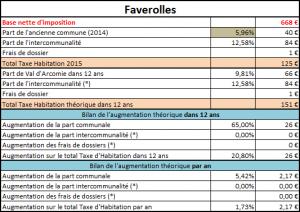 Taxe d'habitation de Faverolles