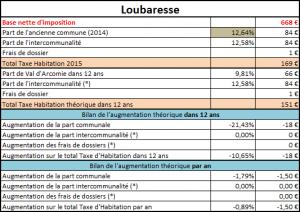 Taxe d'habitation de Loubaresse
