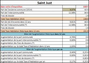 Taxe d'habitation de St Just