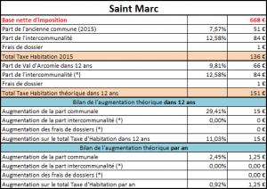 Taxe d'habitation de St Marc